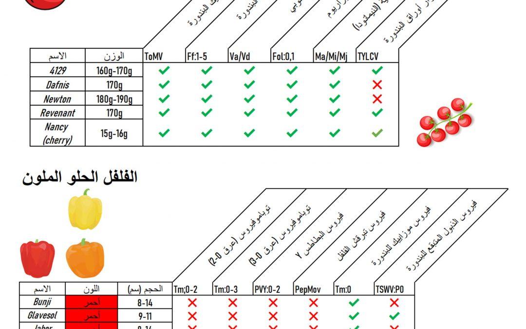 Resistant Varieties for vegetable crops